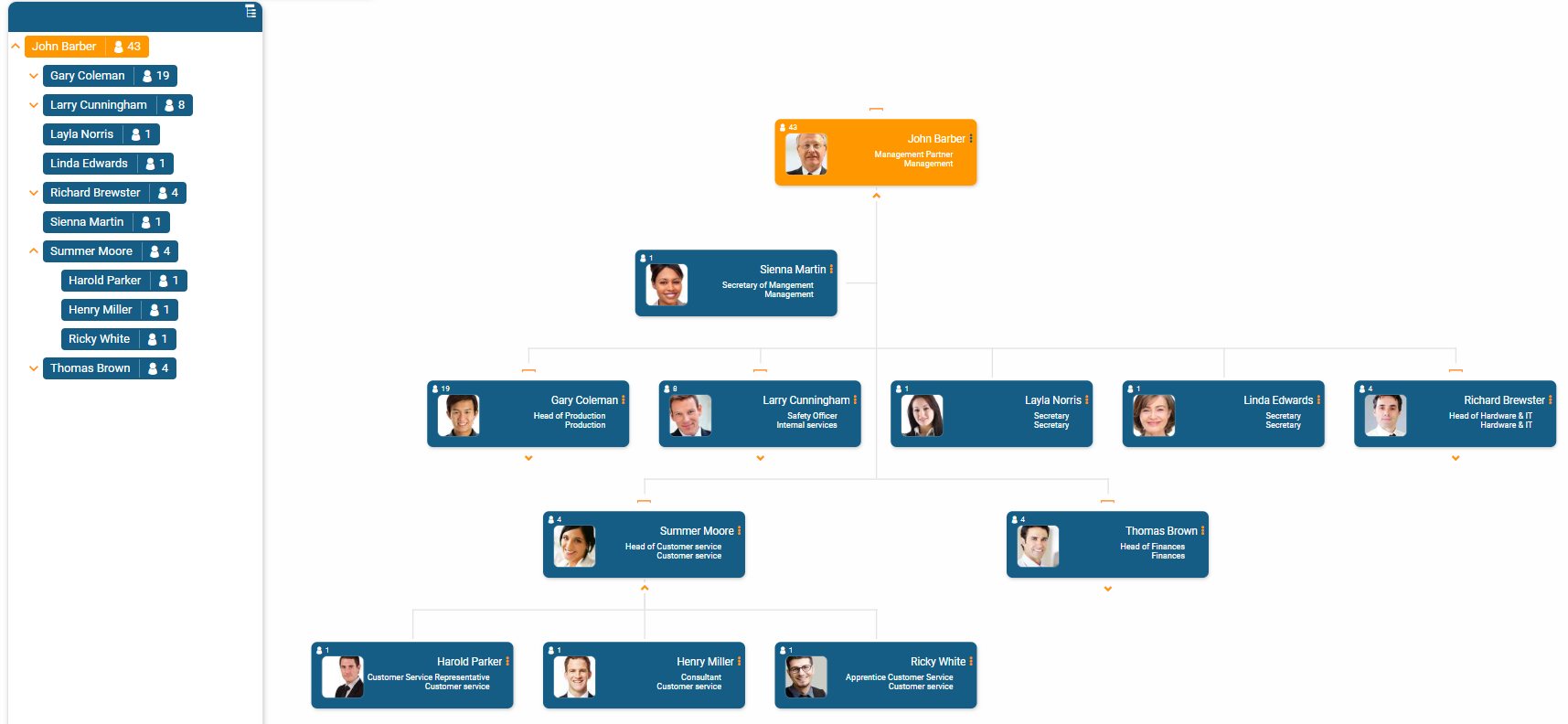 Person hierarchy in the org chart and in the hierarchy tree in orginio.
