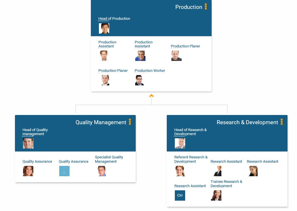 Include employee photos in the online org chart in orginio