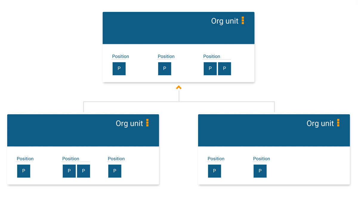 Org unit structure for your online org chart in orginio