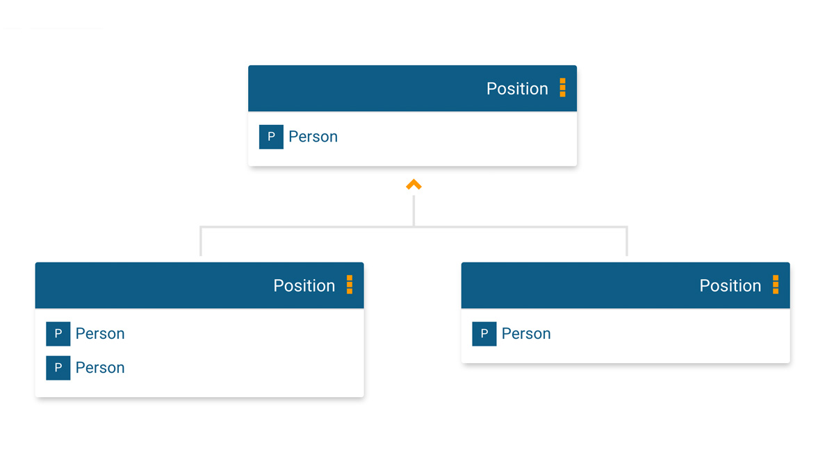 Position structure for your online org chart in orginio