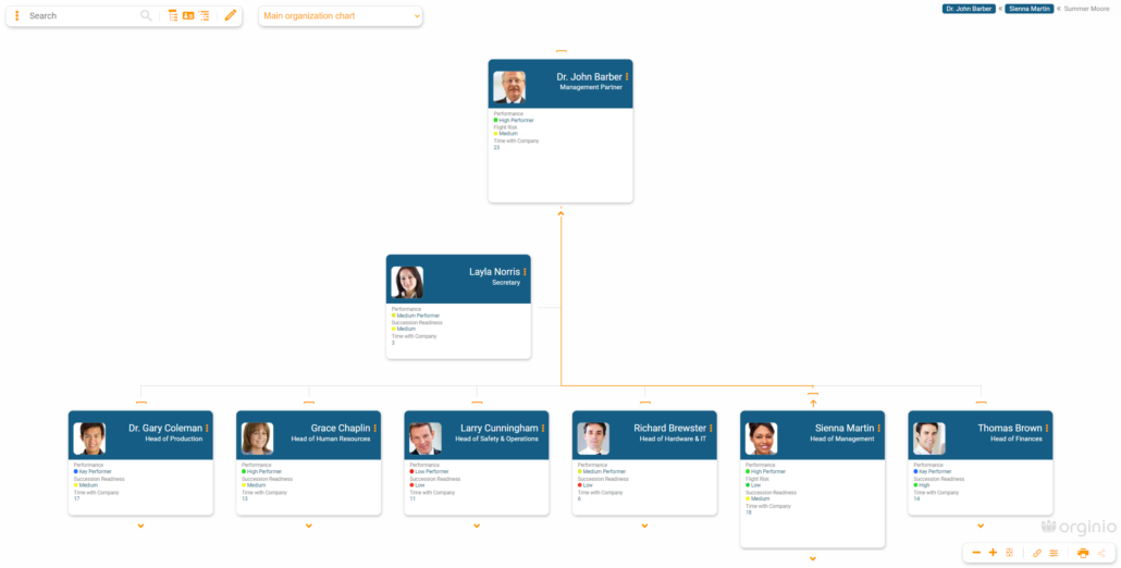 Visualize talents within the org chart in orginio